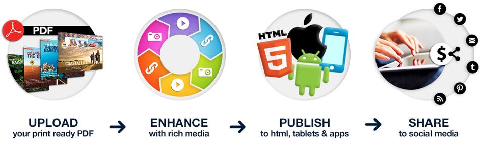 How Digital Publishing Works